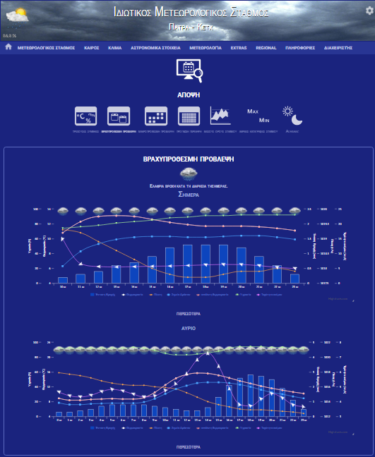 Meteo Stats And More